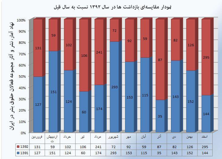 ۱۴۲۵ نفر در سال گذشته بازداشت شدند