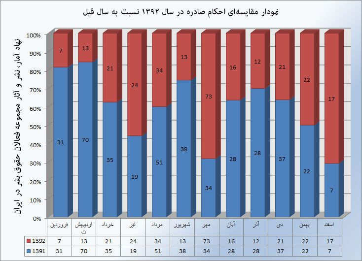 ۲۷۳ نفر در سال گذشته به حبس محکوم شدند